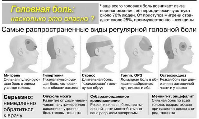 Чем связана боль в часть головы
