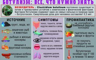 Оказание первой медицинской помощи при ботулизме