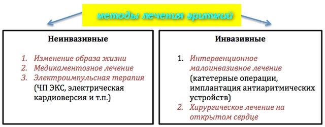 схема лечения аритмии