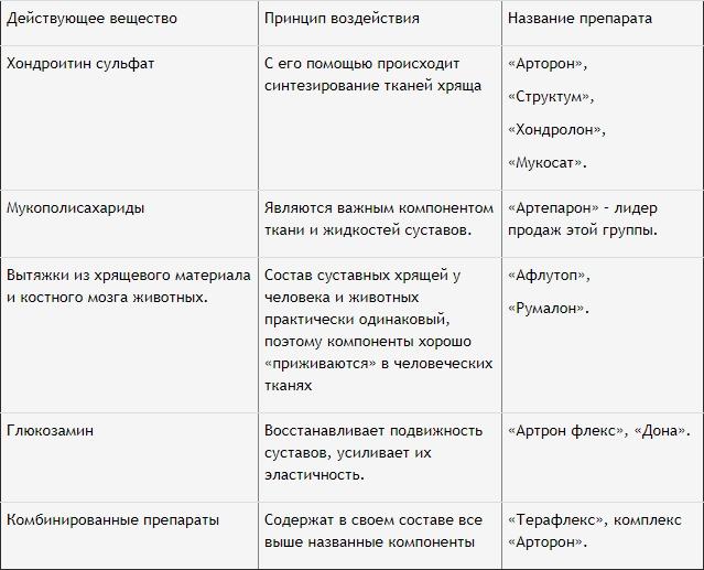 список лекарств и их полезные свойства