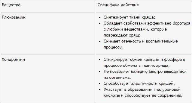 список полезных свойств