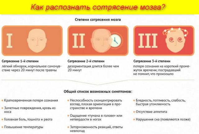 список симптомов