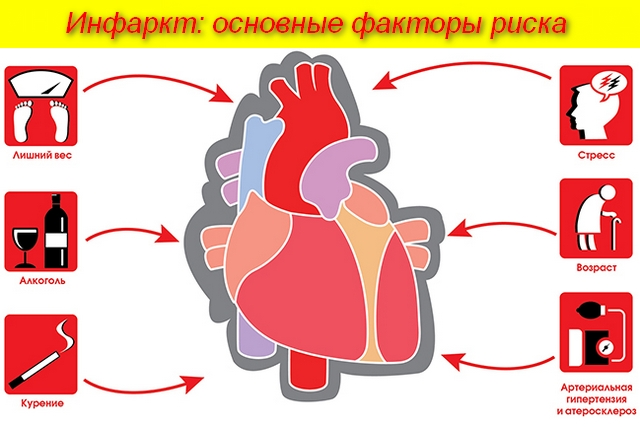 факторы риска для сердца