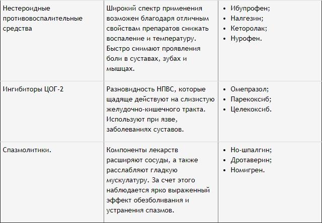 список прпаратов