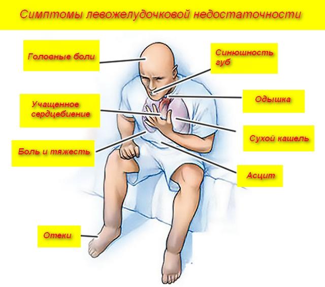 человек и список симптомов