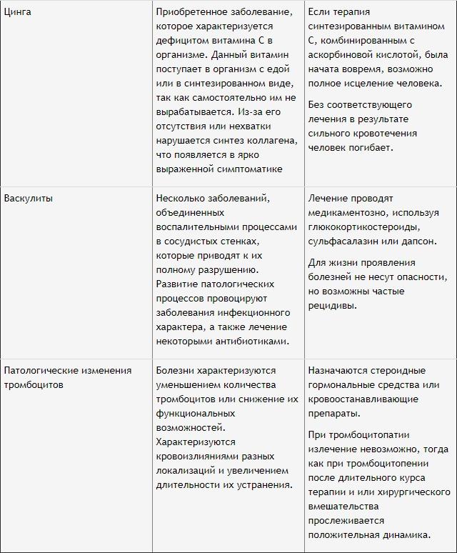 список симптомов болезней 2
