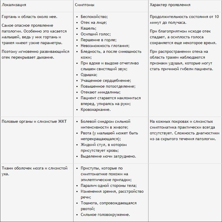 симптомы и характер проявления болезни