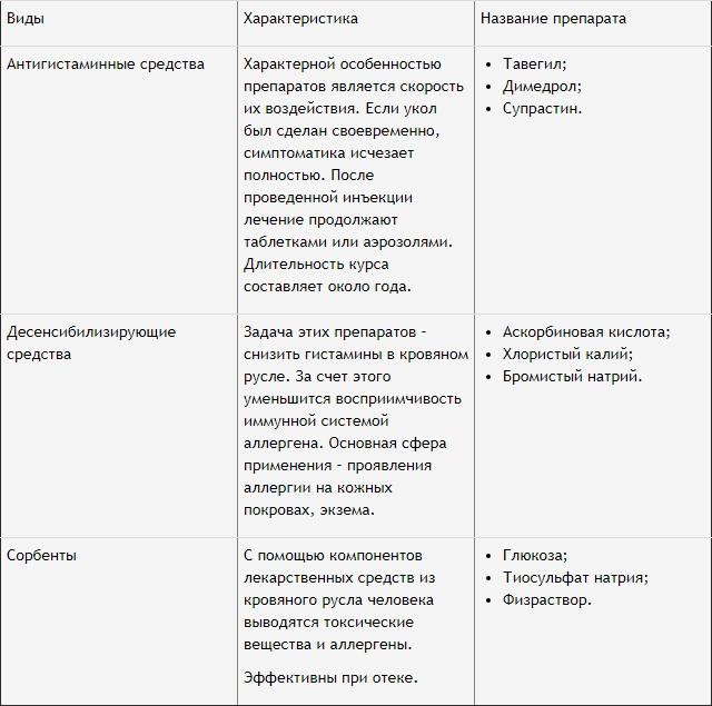 характеристики препаратов