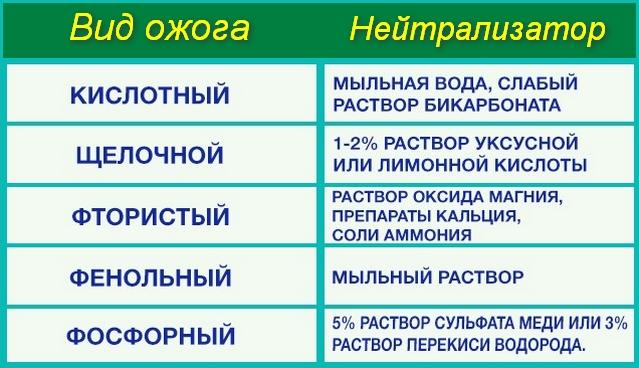 список нейтрализаторов
