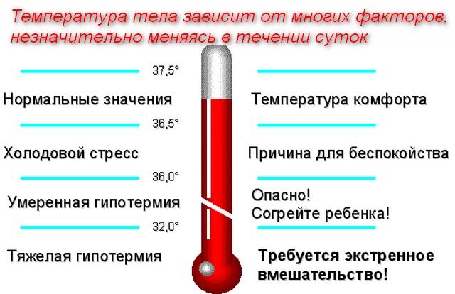 характеристики значений температуры