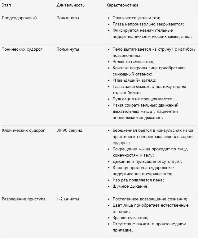 стадии развития болезни и их характеристики