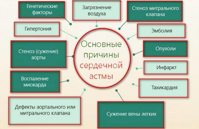 список причин болезни