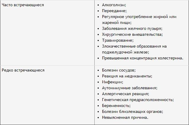 список 2 групп причин вызывающих приступ