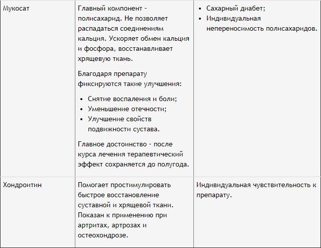 список препаратов 4