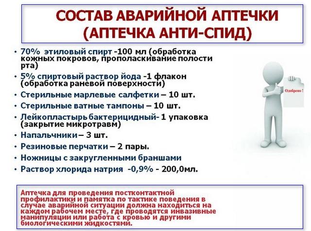 Состав аварийной аптечки анти вич 2